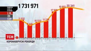 Коронавірус в Україні за добу захворіло понад 2 тисячі осіб 50 пацієнтів померло