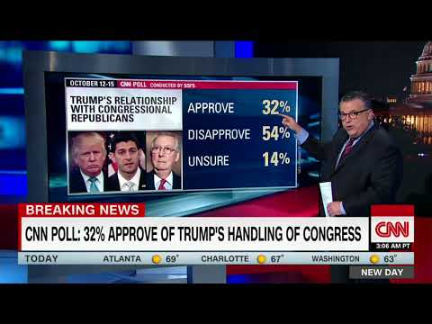 CNN poll: Trump approval rating holds at 37% - Dauer: 115 Sekunden