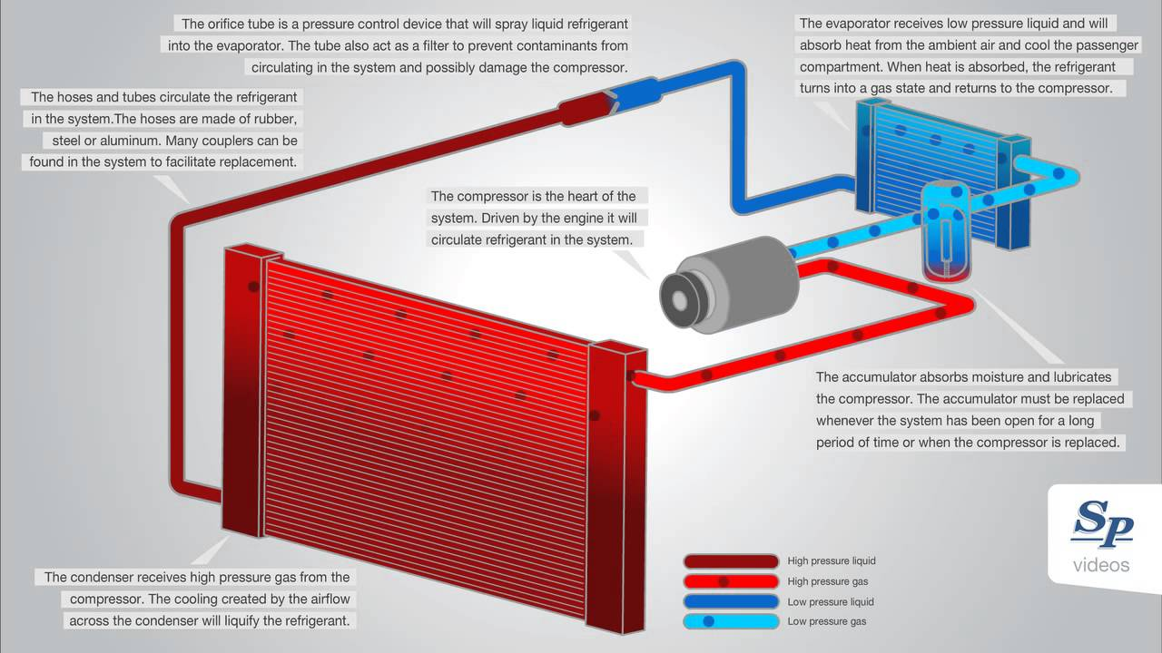 medium resolution of fixed orifice tube vehicle air conditioning o tube ac system diagram