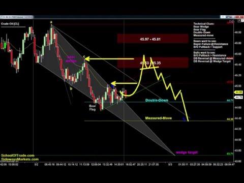 Trading Triangles on Tuesday | Crude Oil, Gold, E-mini & Euro Futures 05/02/16