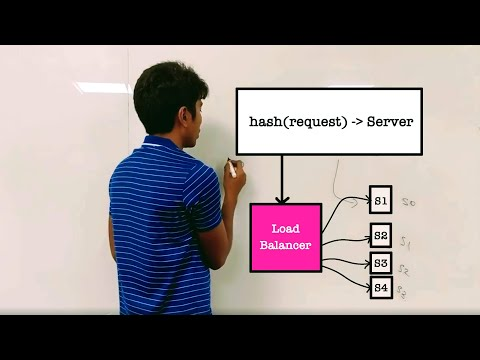 System Design : What is Load Balancing?