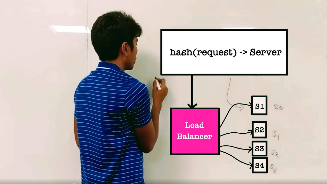 What is Load Balancing?