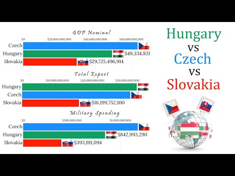 Czech vs Hungary vs Slovakia (1960 - 2020)GDP, Military Budget, Population and Exports all Compare