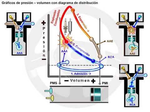 Diagrama de fase variable (3/5)
