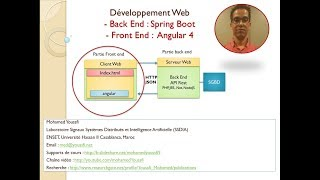 Part1- JEE-Spring-Angulr4 - Partie Back End  API REST- Contacts
