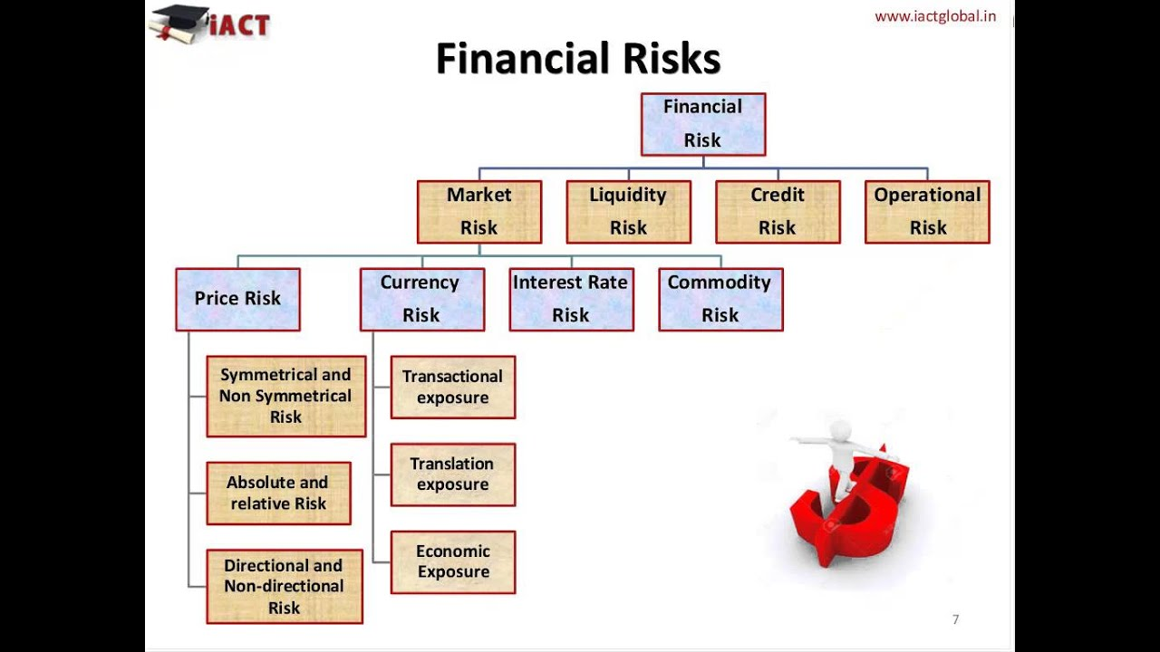 finance interest and risk free rate The risk-free interest rate is the rate of return of a hypothetical investment with no risk of financial loss, over a given period of time since the risk-free rate can be obtained with no risk, any other investment having some risk will have to have a higher rate of return in order to induce any investors.