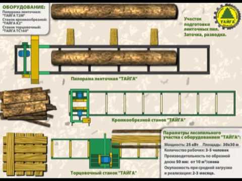 Схема лесопильного участка с