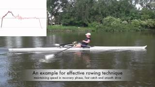 Rowing in Motion Videos - Technique Studies in Slow Motion