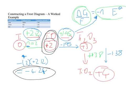 titanium frost diagram frost diagrams - youtube #3