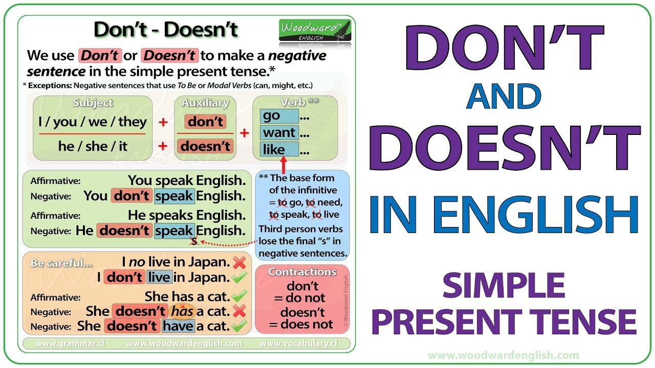present tense of was