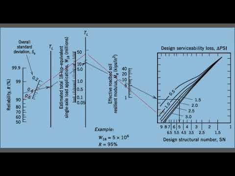 Design of Flexible Pavement Using AASHTO Method