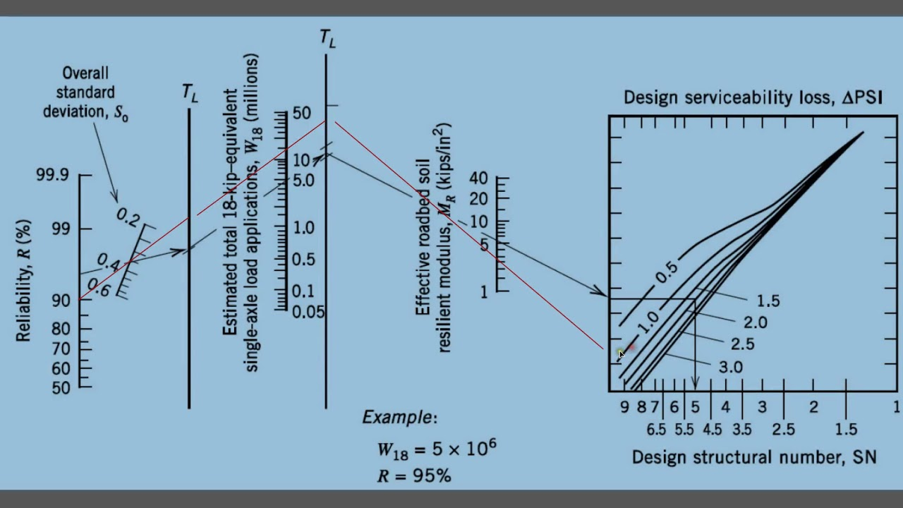 Design Of Flexible Pavement Using Aashto Method Youtube