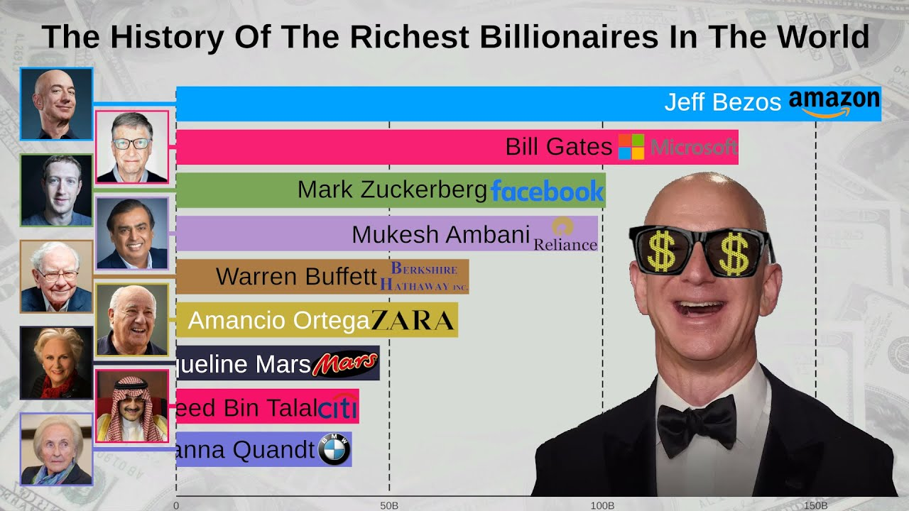 Top 15 Richest People In The World 1997 2019
