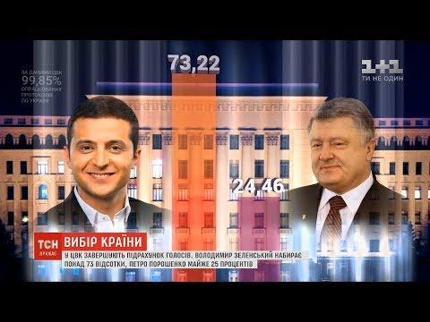 ТСН: У ЦВК завершують підрахунок голосів