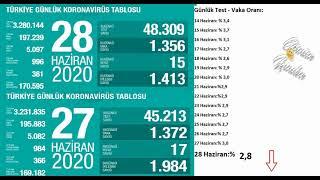 Son dakika : 28 HAZİRAN | Korona virüs vaka sayıları tablosu