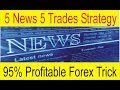CAD No loss strategy | Best currency and Pair for Forex News trading Tani Forex in Hindi and Urdu