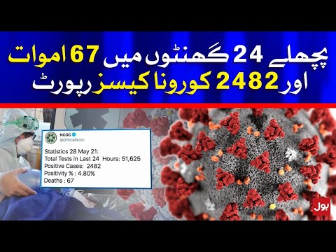COVID-19 Active Cases 58,611 in Pakistan
