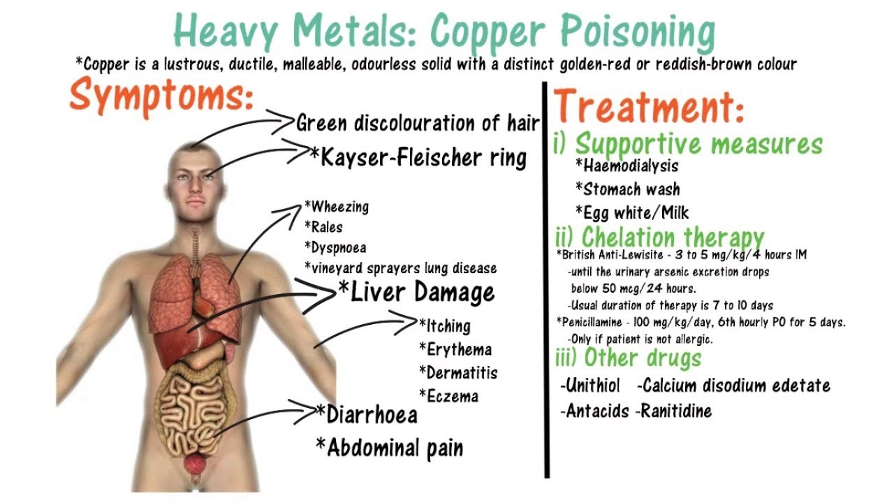Colour therapy for stomach - Copper Poisoning