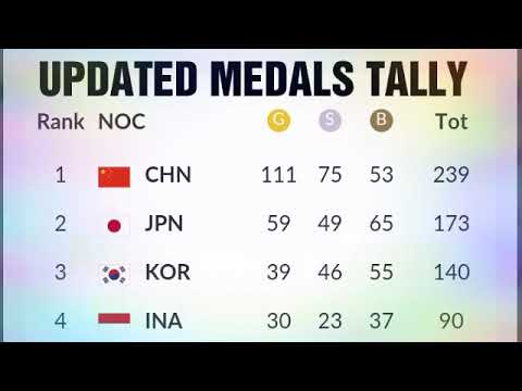 Updated Asian Games 2018 Medals Tally Today; Gold ; Silver;  Bronze