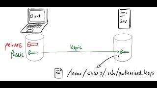 Public Key Authentication mit SSH