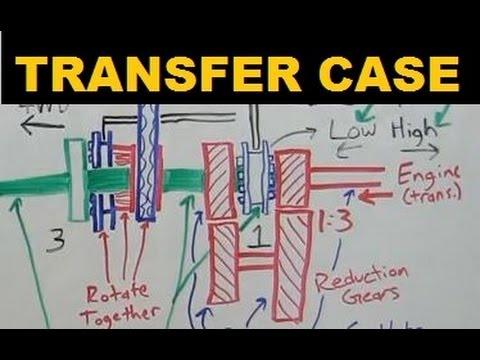 Transfer Case - Explained - YouTube