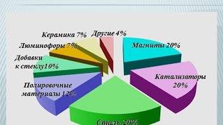 Минеральные ресурсы высокотехнологичных металлов в России. Волков А.В., ИГЕМ