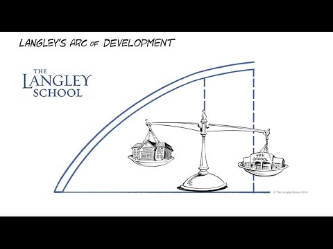 The Langley School's Arc of Development
