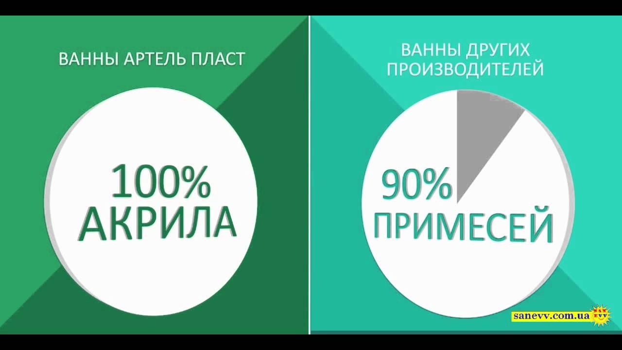 Приобретение ванны в интернет-магазине это хорошая экономия средств. Мы поможем вам подобрать ванну и доставим ее в любой город украины!. Звоните!
