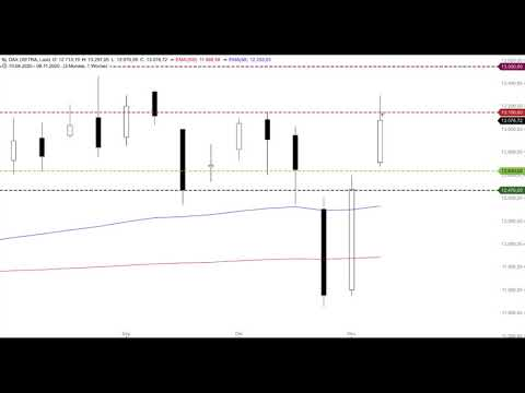 DAX - Zweite bearishe Tageskerze - Morning Call 16.11.2020