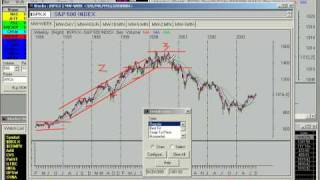 Stage Analysis of SP 500 Sept 2003