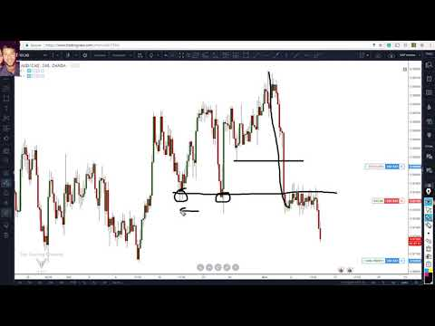 how-to-swing-trade-using-price-action-(simple-swing-trading-techniques)