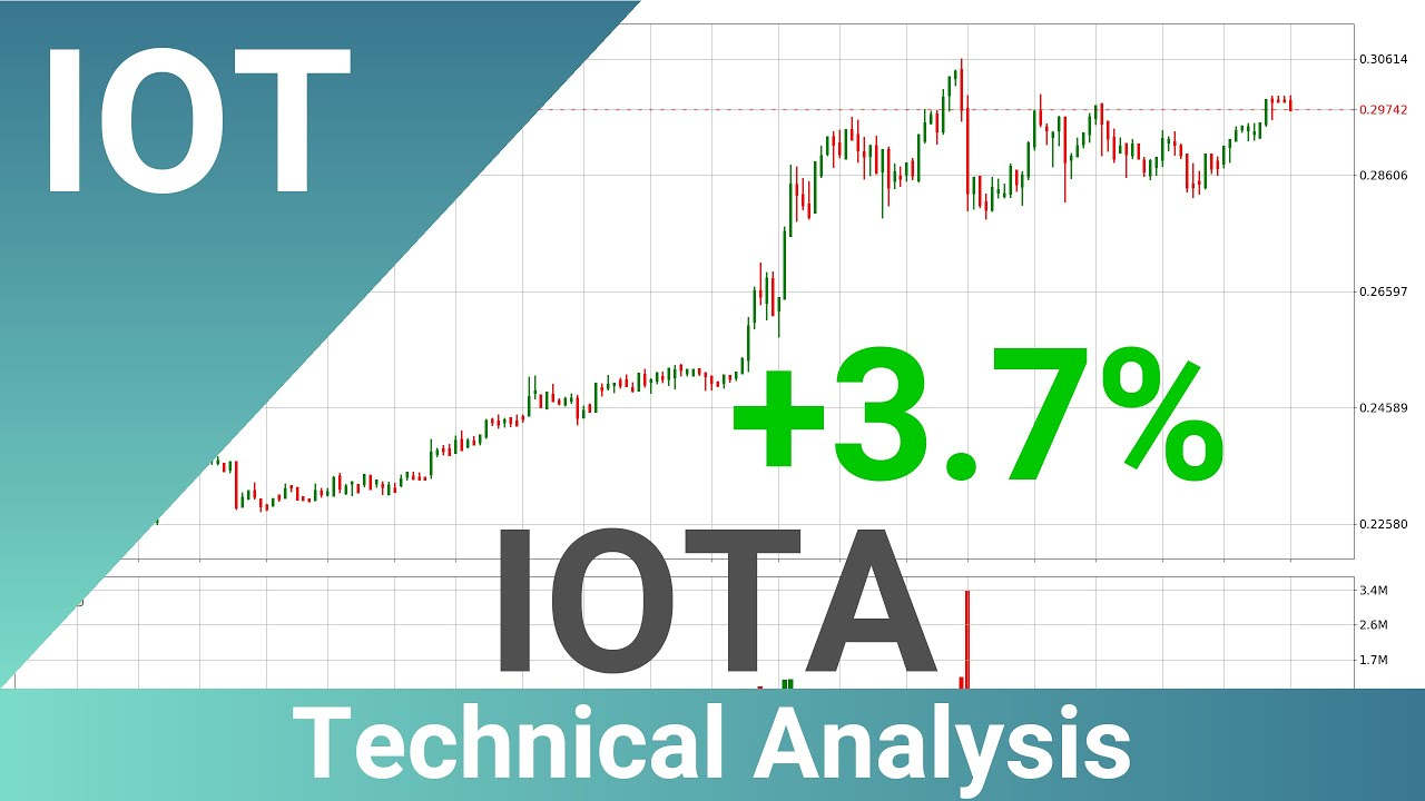 IOTA Up 3.7% 🔺. Bigger Move Up Or Pull Back For IOTUSD? | FAST&CLEAR | 01.Feb.2020 9