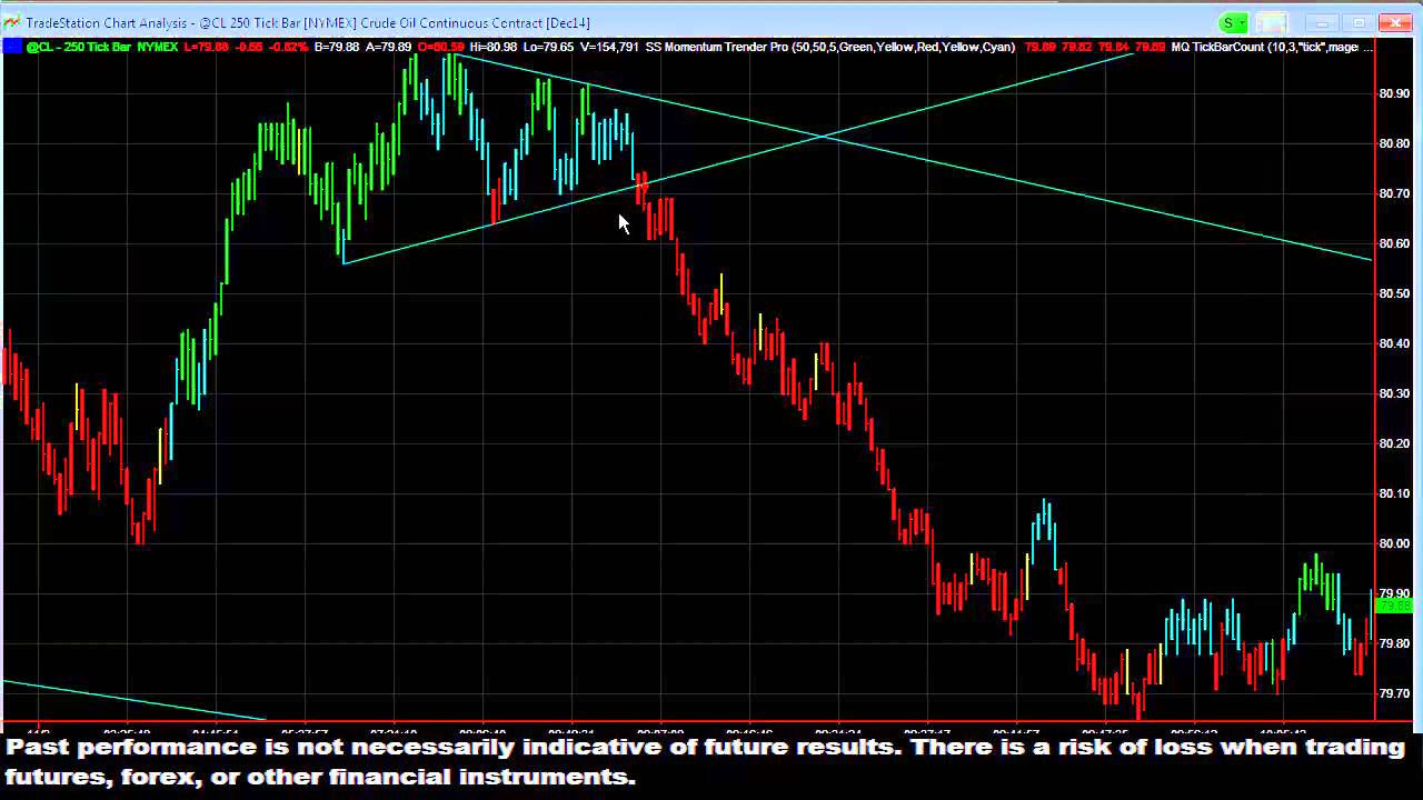 Crude oil intraday trading strategy