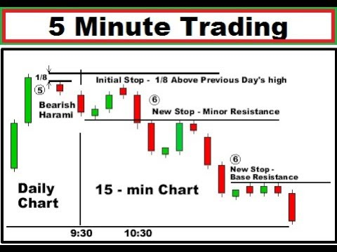 5 minute strategy forex