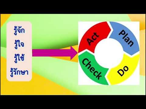 นวัตกรรมการส่งเสริมคุณลักษณะอันพึงประสงค์โดยใช้โครงการเด็กวัด