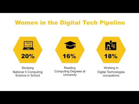 Tackling the Technology Gender Gap Together - Role Modelling and Mentoring Webinar