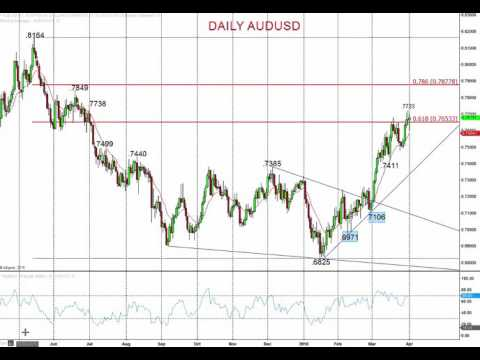 Forex Fraud - Market Chartist - 2103 04 04