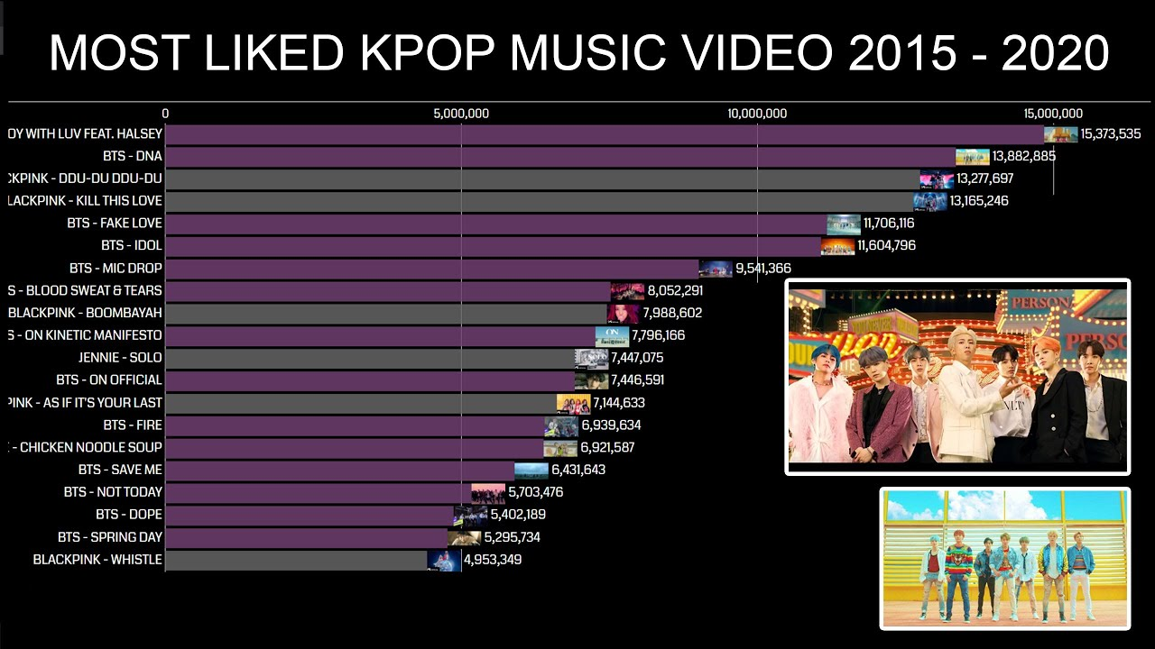 Most Liked Kpop Music Videos On Youtube 2010 2020 Youtube