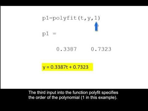 how to create a function from polyfit matlab
