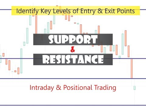 Support & Resistance Levels | How To Use & Apply in Trading