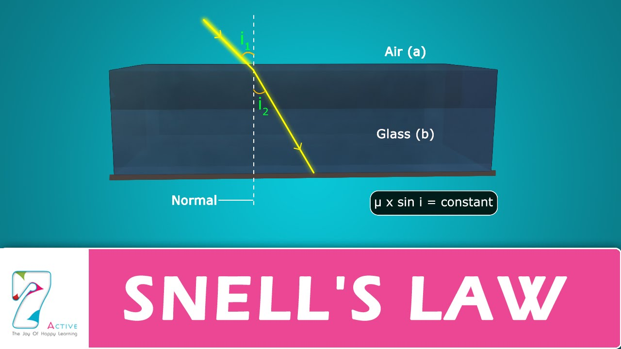snells law Part of reflection and refraction module for science of information technology.