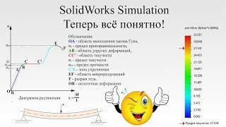 SolidWorks Simulation. Теперь все понятно. Можно начинать. / SolidWorks Simulation