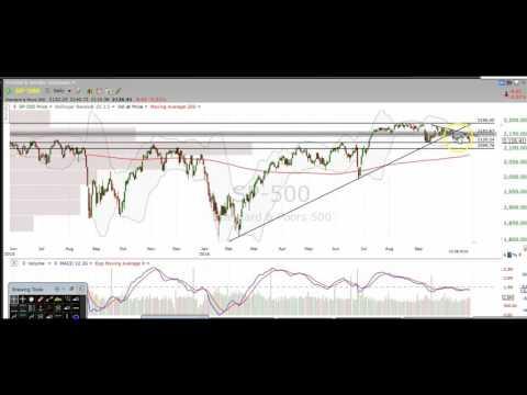Stock Market Chart Technical Analysis $SPX $SPY $ES_F $SDS $SPXU $VIX $VXX $UVXY $TVIX
