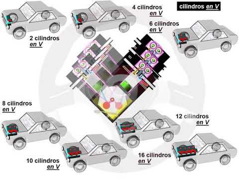 Evolución en el número de cilindros y su disposición (3/5)