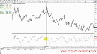 5.7 Momentum Indicator trading instructions