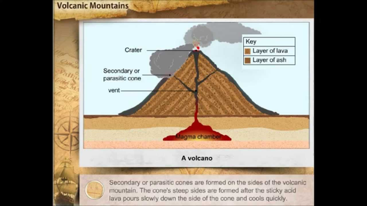 Volcano – a mountain that spits fire? Volcano basics part ... |Volcanic Mountains Formation