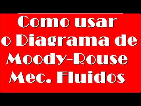 Mecânica dos fluidos - Diagrama de Moody-House. Como Usar?(Fenômeno dos transportes) de YouTube · Duração:  3 minutos 48 segundos