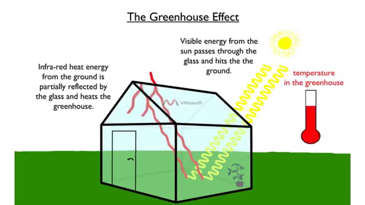 The greenhouse effect in less than 30 seconds youtube ccuart Gallery