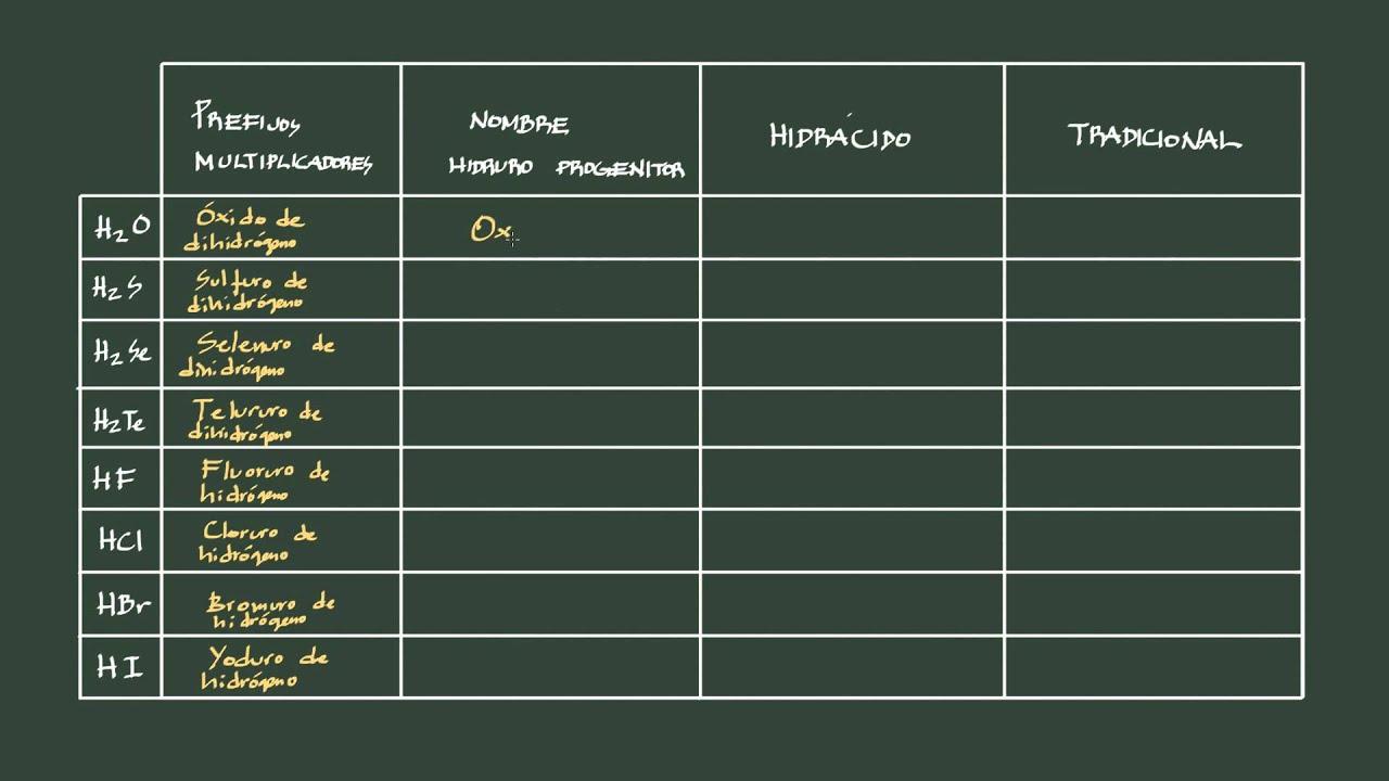 12 formulacin inorgnica hidruros no metlicos de los grupos 16 y hidruros no metlicos de los grupos 16 y 17 cidos hidrcidos urtaz Gallery