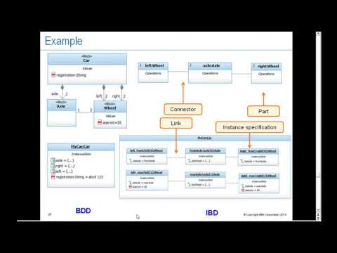 Introduction to Systems Modeling (SysML): Basic Structural Modeling